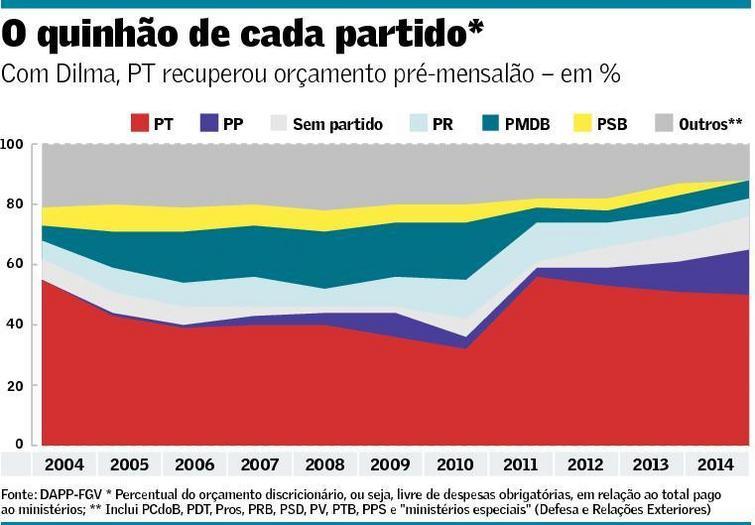 Divisão de Ministérios segundo Partidos e Orçamentos