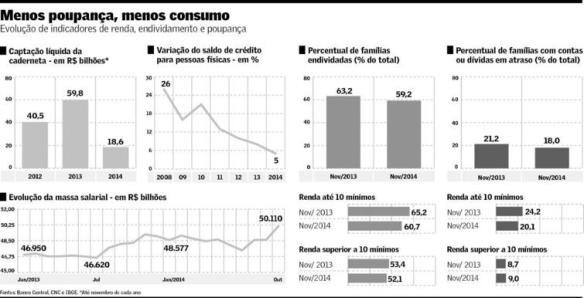 EvoluÇão de indicadores renda-endividamento-poupança