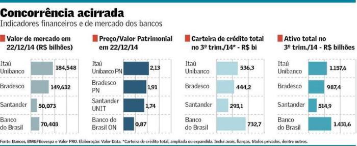 Indicadores Bancários Comparados