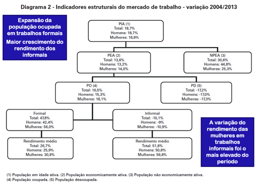 Indicadores Estruturais do Mercado de Trabalho - 2004-2013