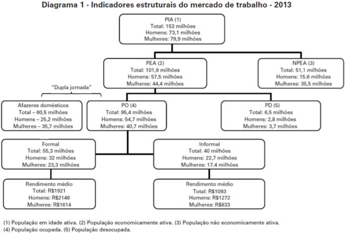 Indicadores Estruturais do Mercado de Trabalho - 2013