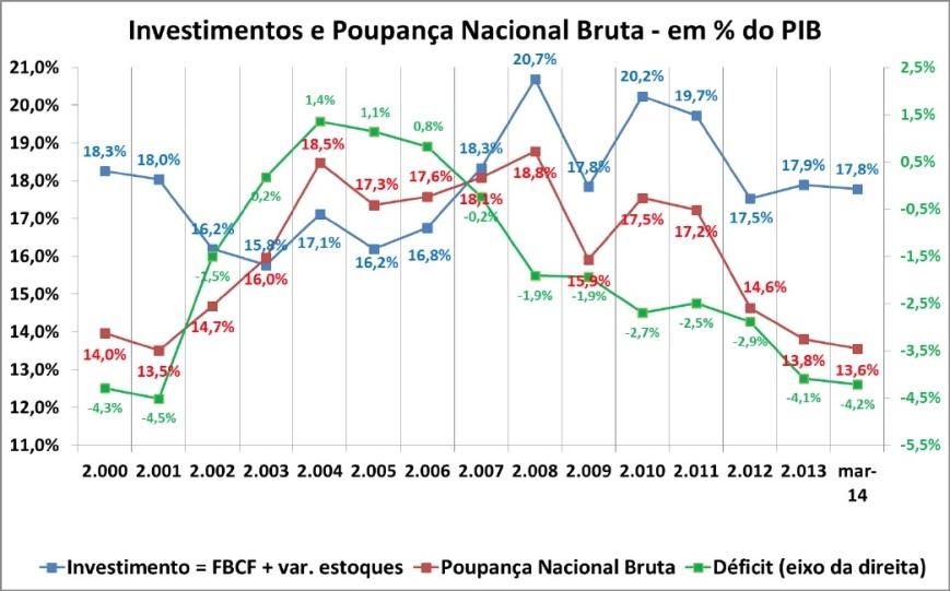 Investimento e Poupança Nacional Bruta 2000-2014