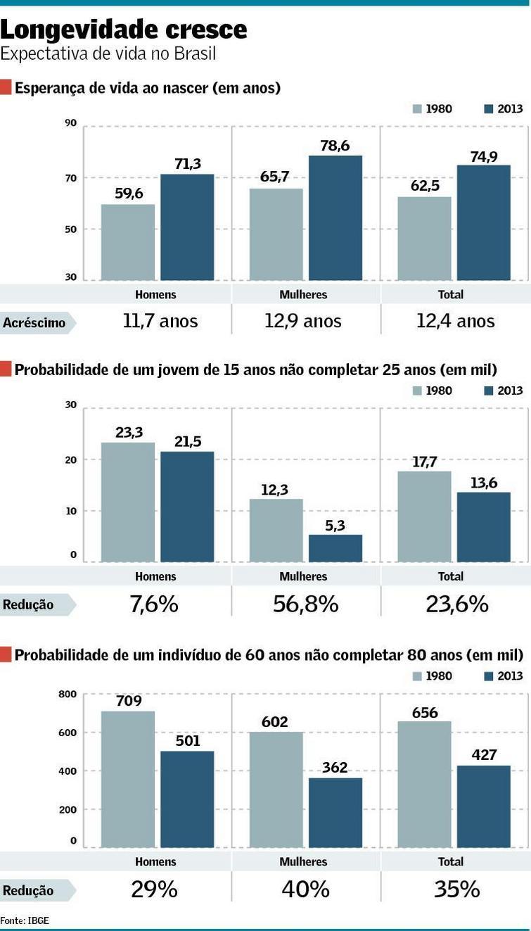 Longevidade 1980-2013