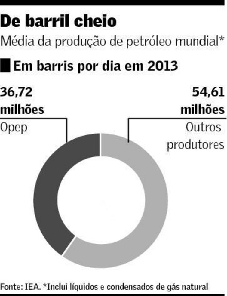 Média da produção mundial de petróleo