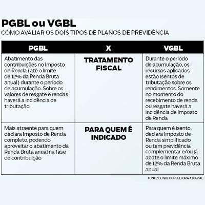 PGBL X VGBL