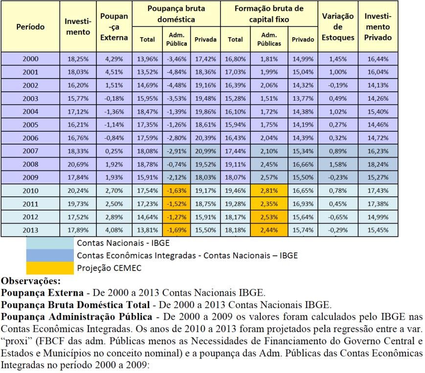 Poupança nas Contas Nacionais 2000-2013