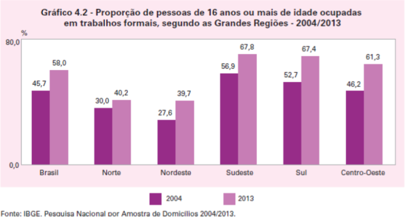 Trabalhos Formais 2004-2013