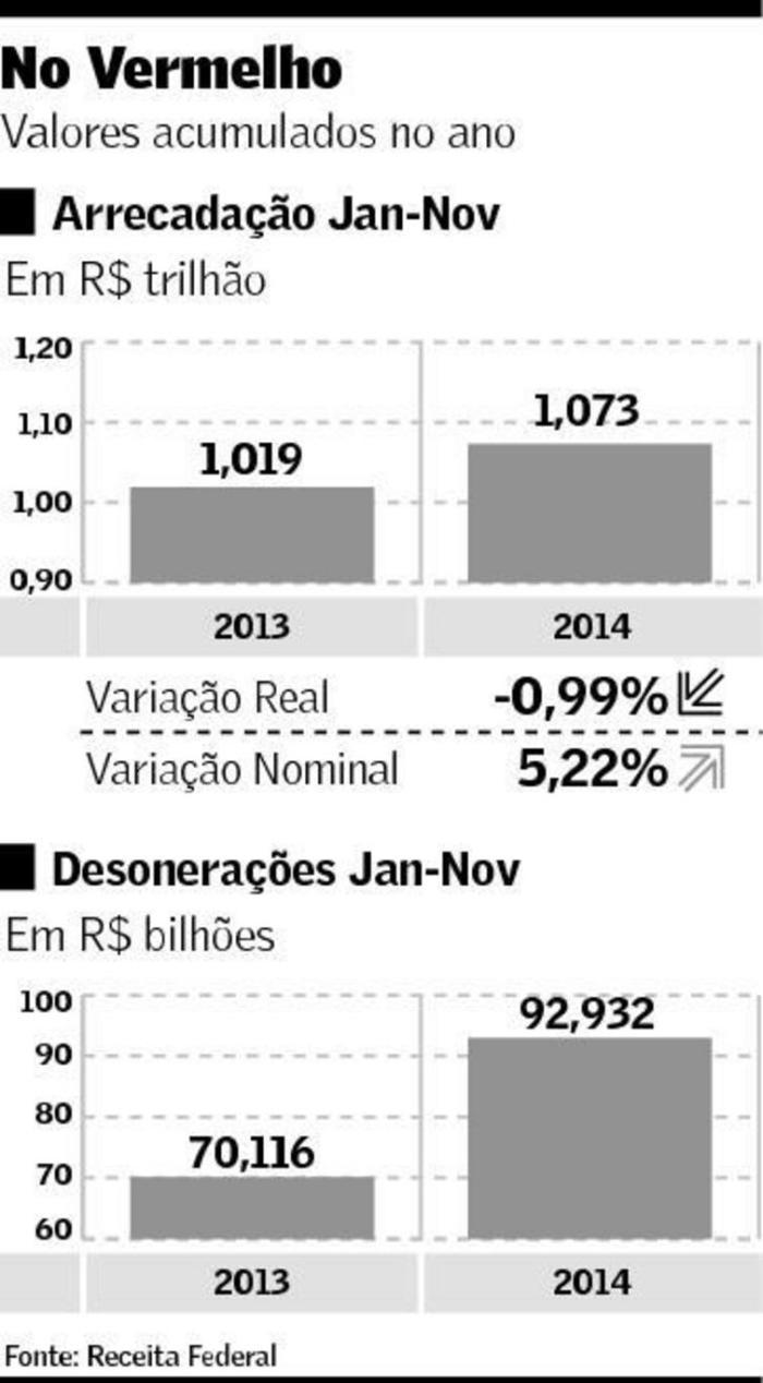 Arrecadação e Desoneração Fiscal 2013-2014