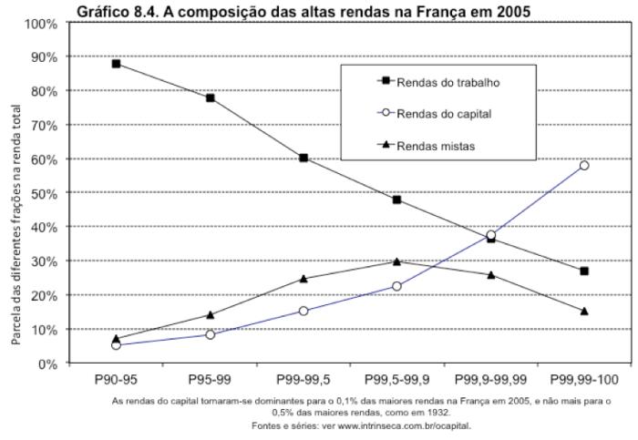 Composição das Altas Rendas na França em 2005
