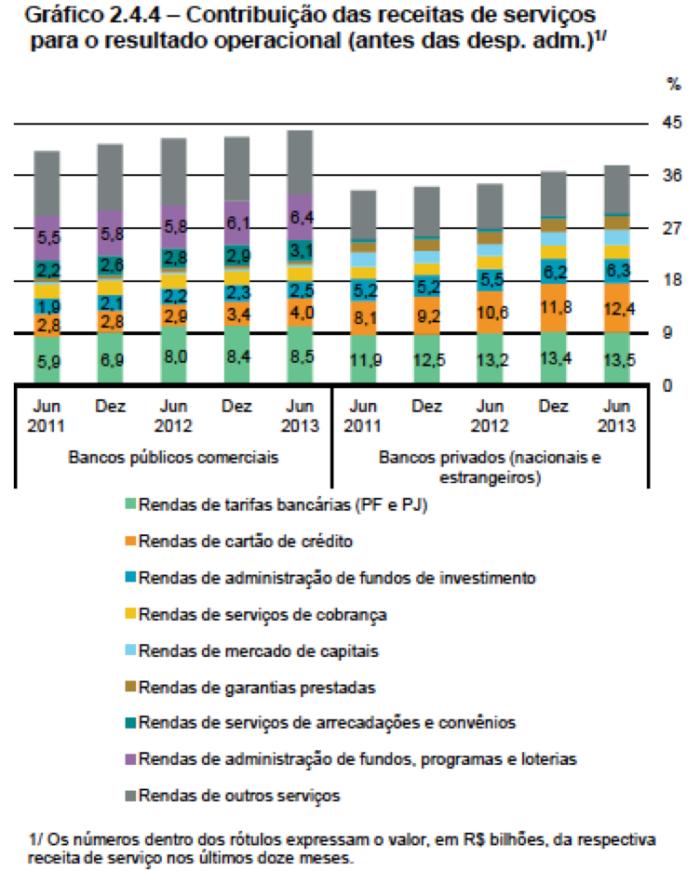 Contribuições das RPS para Resultados dos Bancos