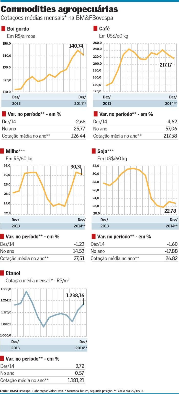 Cotações de Commodities Agropecuárias em 2014