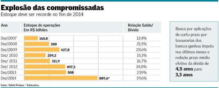 Operações Compromissadas 2007-2014