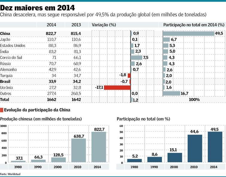 Produção Global de Aço