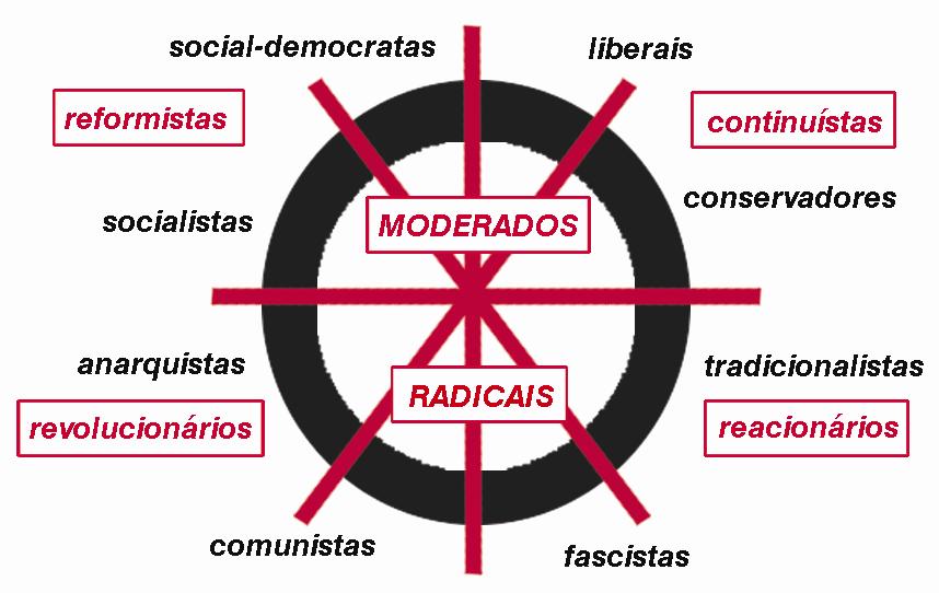 Quadrantes políticos