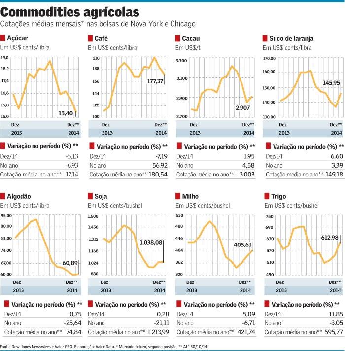 Queda de Preços das Commodities Agrícolas em 2014
