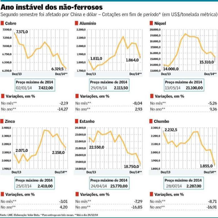 Queda de Preços dos Não-Ferrosos em 2014
