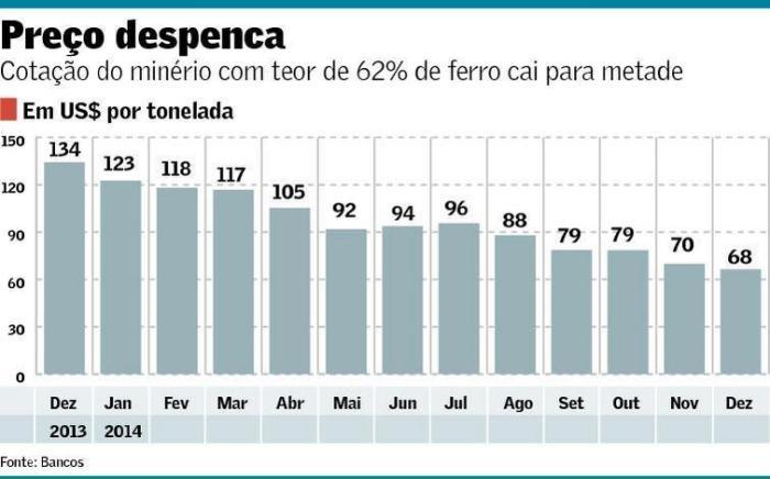 Queda do Preço do Minério de Ferro em 2014