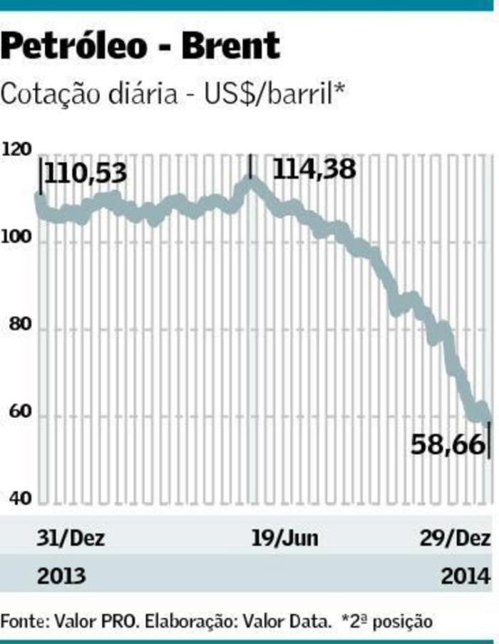 Queda do Preço do Petróleo em 2014