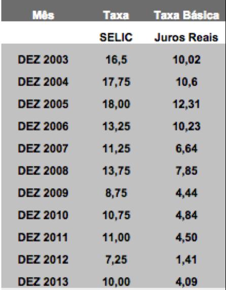 SELIC e Taxa de Juros Reais 2003-2013