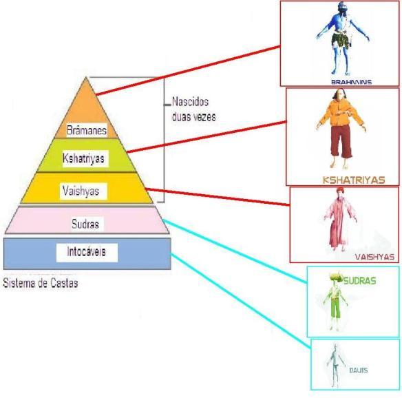 Sistema de castas