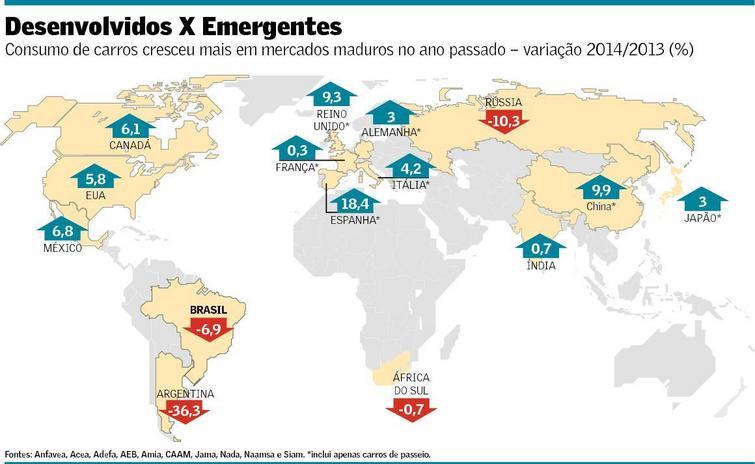 Taxas de Crescimento da Produção de Automóveis nos Países - 2014 X 2013