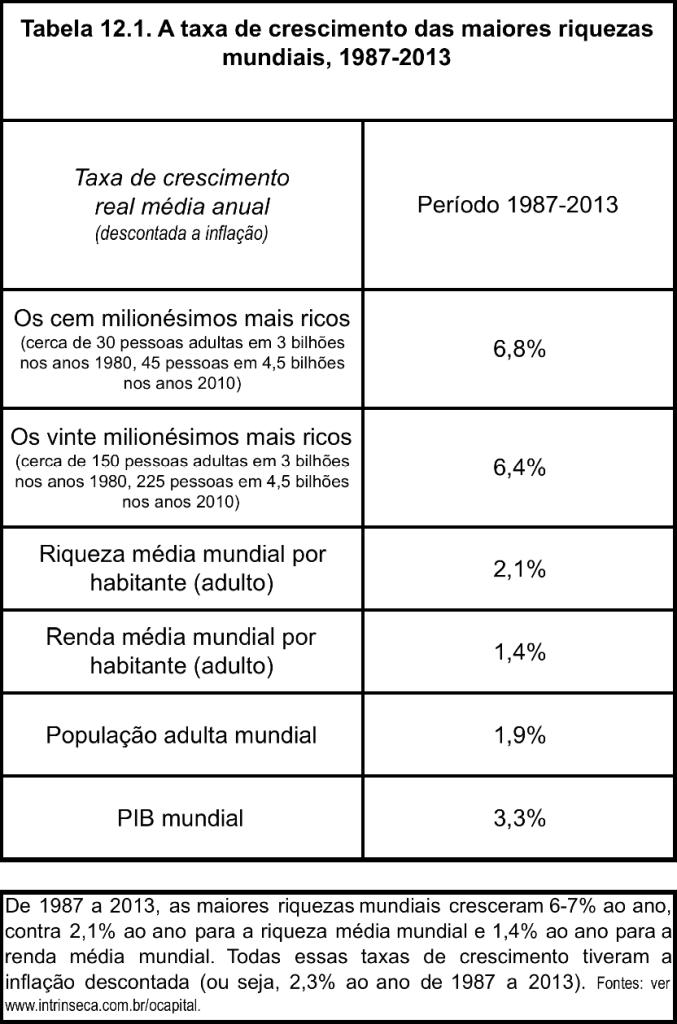 Taxas de crescimento das maiores riquezas mundiais 1987-2013