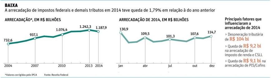 Arrecadação Fiscal em 2014
