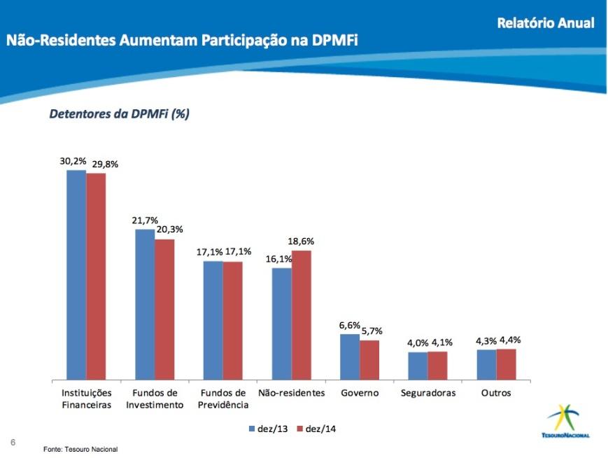 Carregadores da DPMFi 2013-14