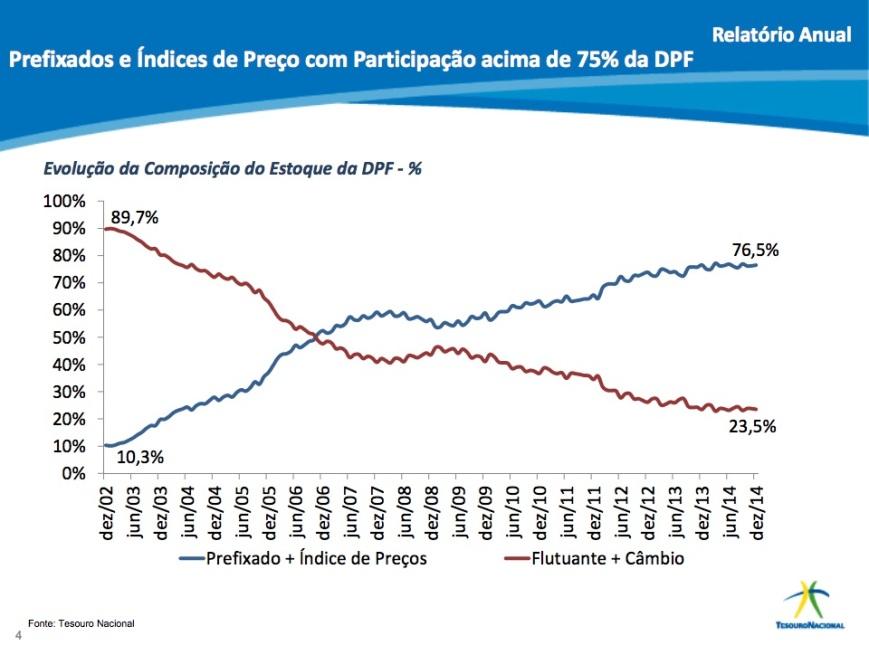 Composição do Estoque da DPF 2002-2014