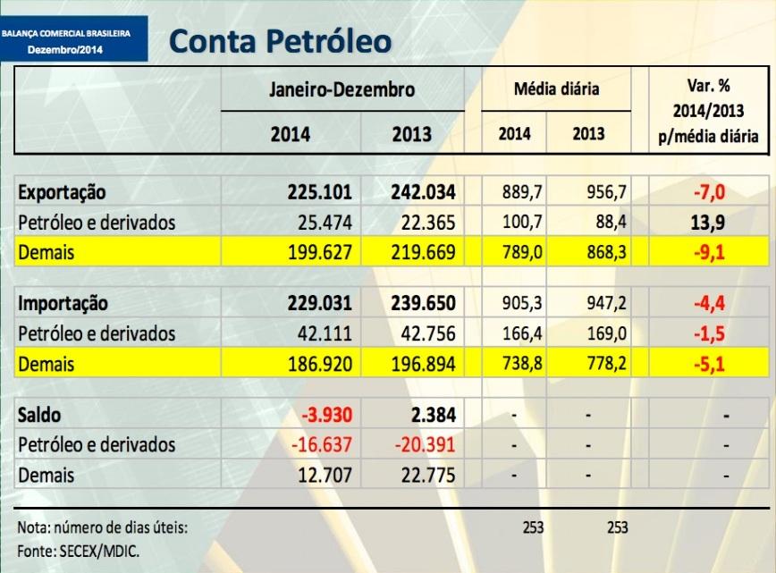 Conta Petróleo 2014