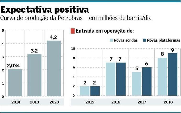 Curva de Produção da Petrobras