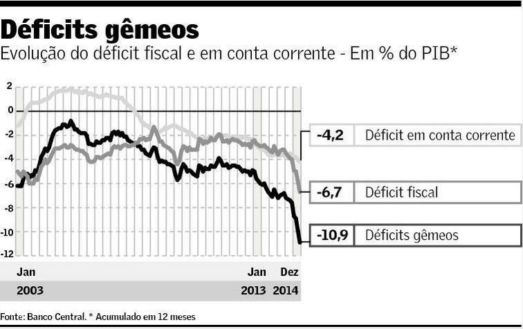 Déficits Gêmeos 2014