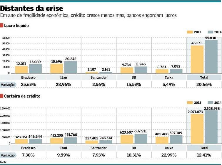 Desempenho dos Bancos em 2014