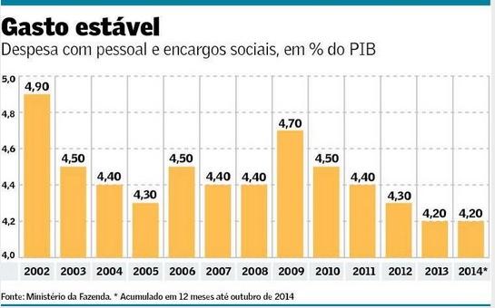 Despesa com pessoal e encargos sociais 2002-2014
