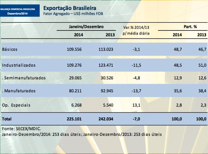 Exportação brasileira por fator agregado 2014-13