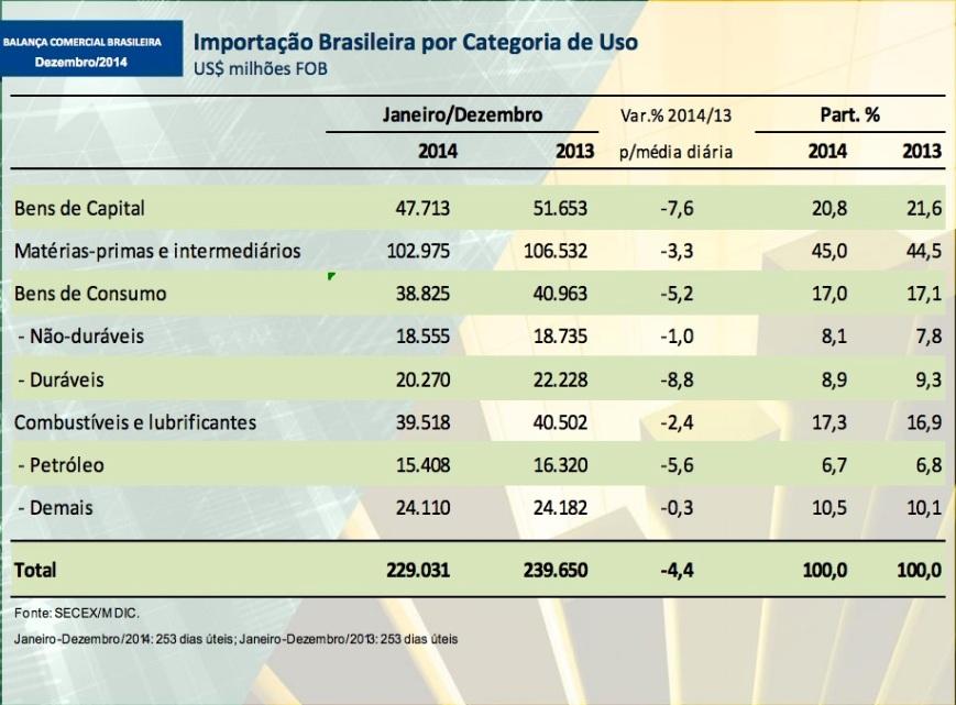 Importação brasileira por categoria de uso 2014-13