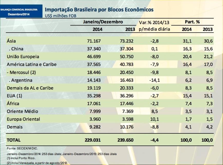 Importação brasileira por origem 2014-13