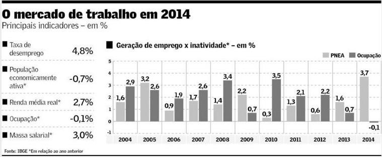 Mercado de Trabalho em 2014