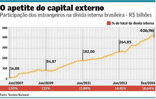Participação dos estrangeiros na dívida interna brasileira 2007-2014