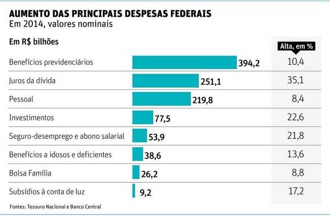 Principais despesas federais em 2014
