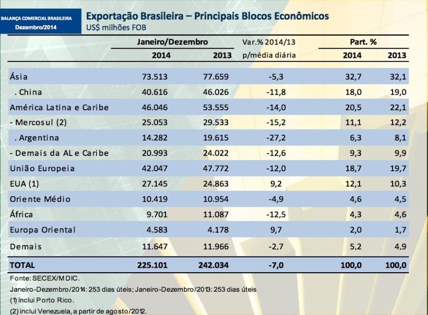 Principais destinos da exportação brasileira 2013-14