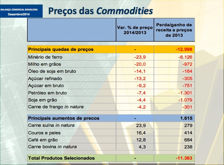 Queda dos preços das commodities 2014