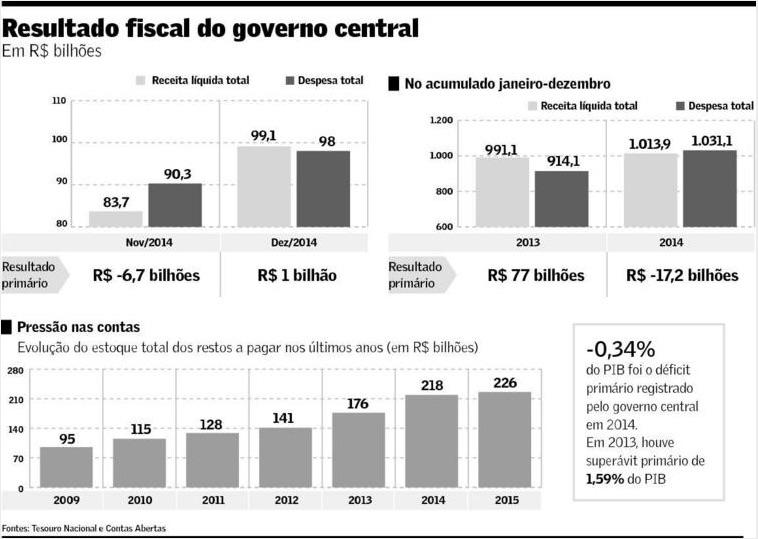 Resultado fiscal do Governo