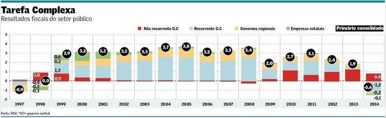 Resultados Fiscais do Setor Público 1997-2014