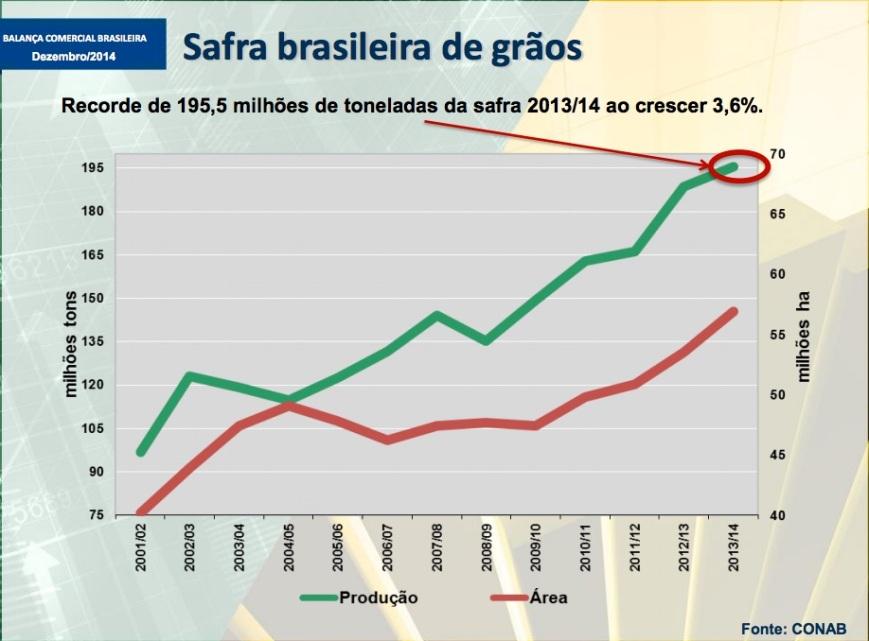 Safra brasileira de grãos 2002-2014