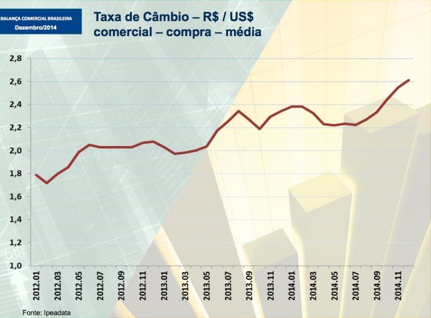 Taxa de Câmbio 2012-2014