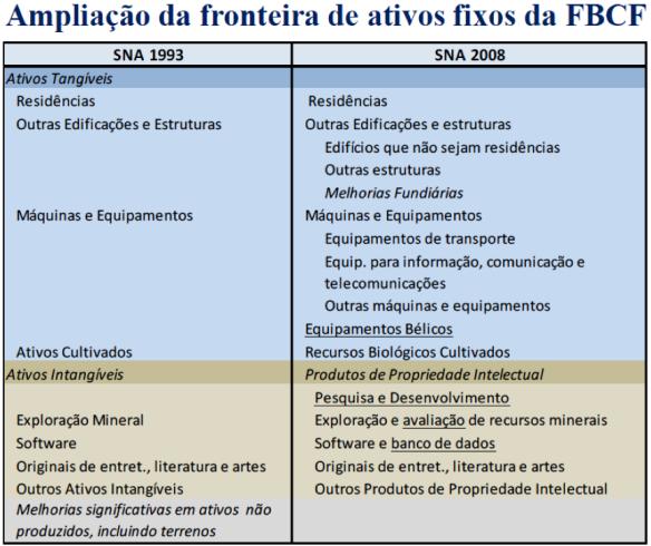 Ampliação da fronteira de ativos fixos da FBCF