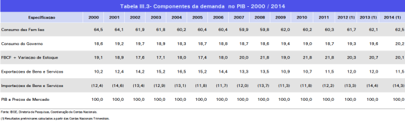 Componentes da Demanda no PIB 2000-2014