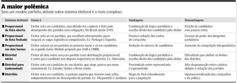 Debate sobre Sistema Eleitoral