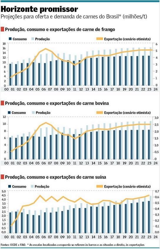 Exportação de carnes pelo Brasil